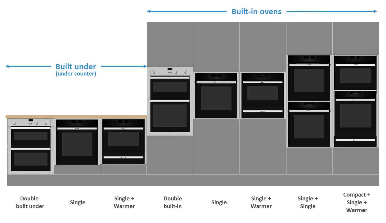 Infographic showing different oven combinations