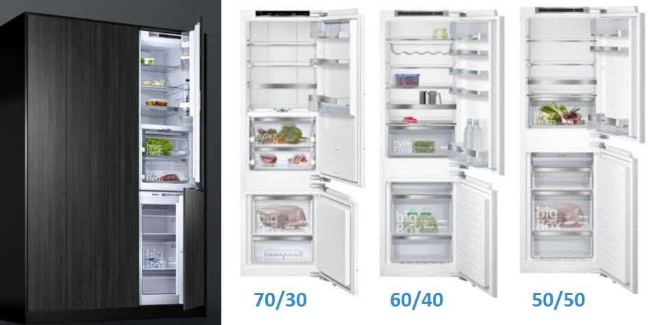 Infographic showing the split of fridge freezers