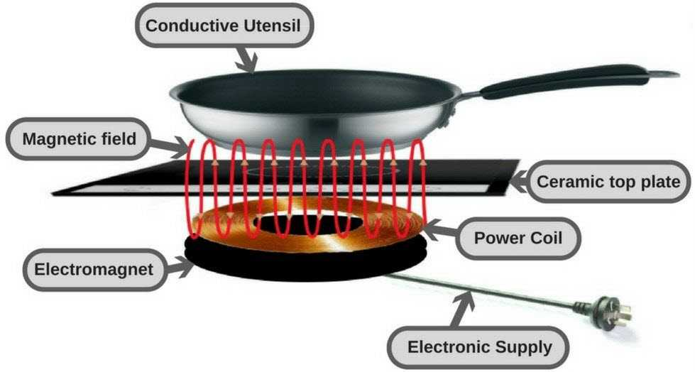 Image showing how induction hobs work