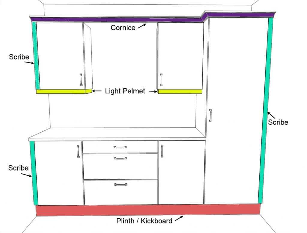 Infographic showing cornice, pelmet, scribes, plinth