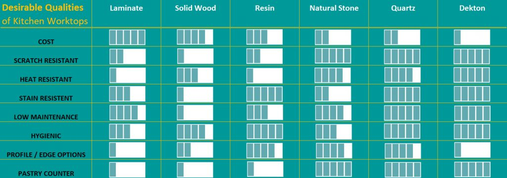 Infographic showing qualities of each worktop type