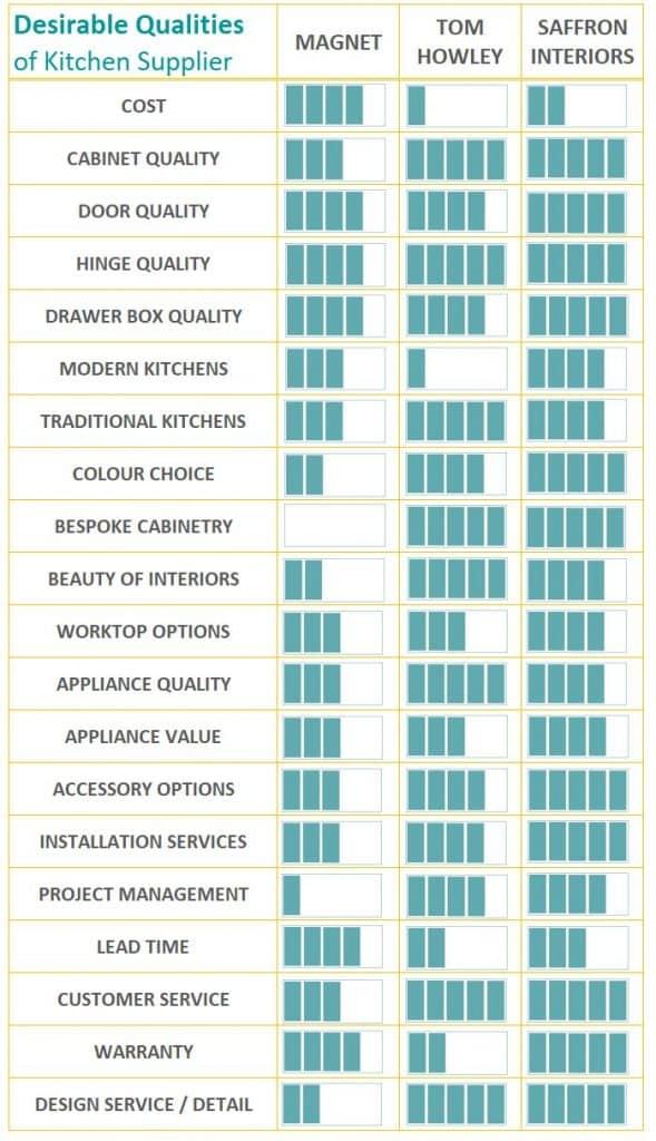 Kitchen retailer comparison infographic